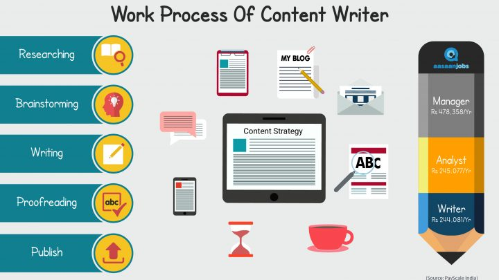 How to write content for website