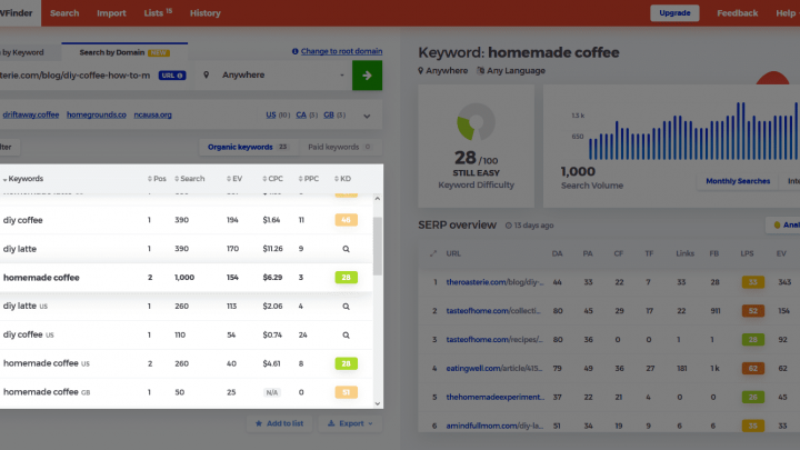 Best Tools for Checking Competitor's Keywords